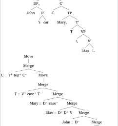 phrase structure tree and mg derivation tree for john s car mary likes  [ 850 x 1027 Pixel ]