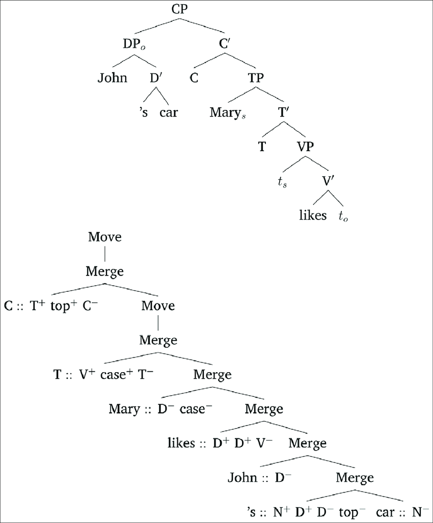 hight resolution of phrase structure tree and mg derivation tree for john s car mary likes