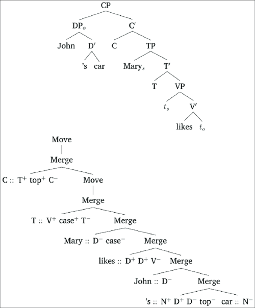 small resolution of phrase structure tree and mg derivation tree for john s car mary likes