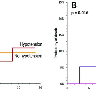 Proportions of patients treated with ACEI/ARB and