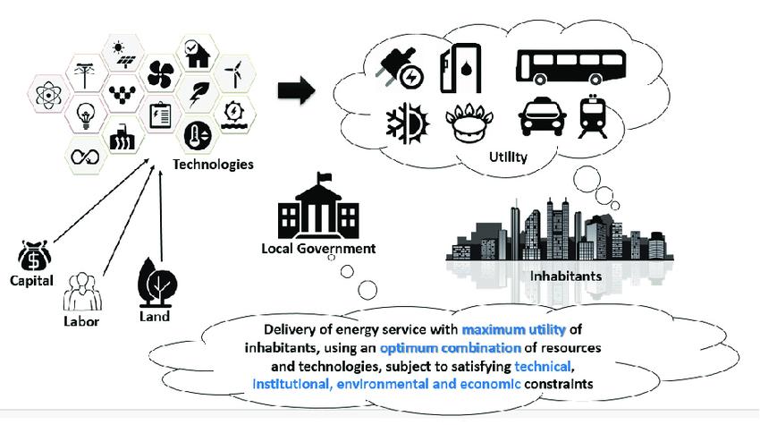Applying microeconomics principles to the urban energy