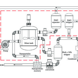 (PDF) An Enhanced-Solvent Deasphalting Process: Effect of