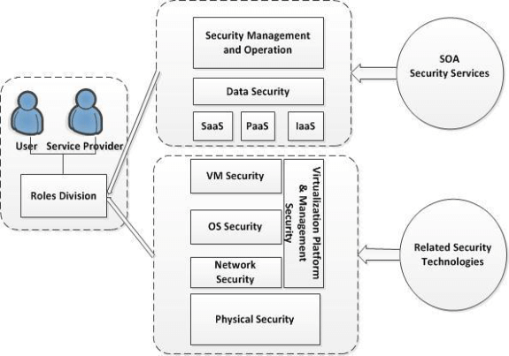 Security Cloud computing architecture based on roles