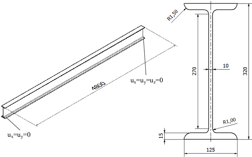 Scheme of the test problem, I-beam cross-sections of the