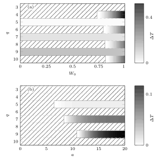 (a) Phase diagrams for the Ising model with the modified