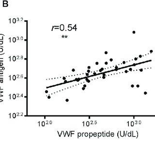 (PDF) Increased Von Willebrand factor, decreased ADAMTS13