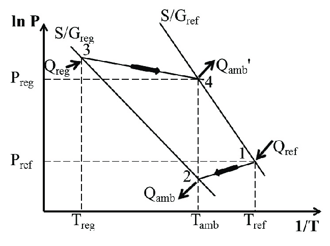 Ideal thermodynamic cycle of sorption cooling system