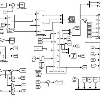 Closed loop sensorless speed control of induction motor