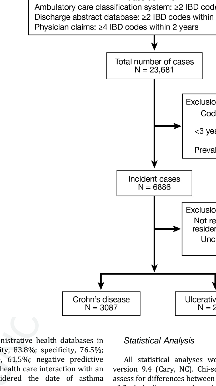 hight resolution of flow diagram depicting the identification of cases of crohn s disease and ulcerative colitis for inclusion in
