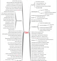 word tree diagram tax source  [ 850 x 995 Pixel ]