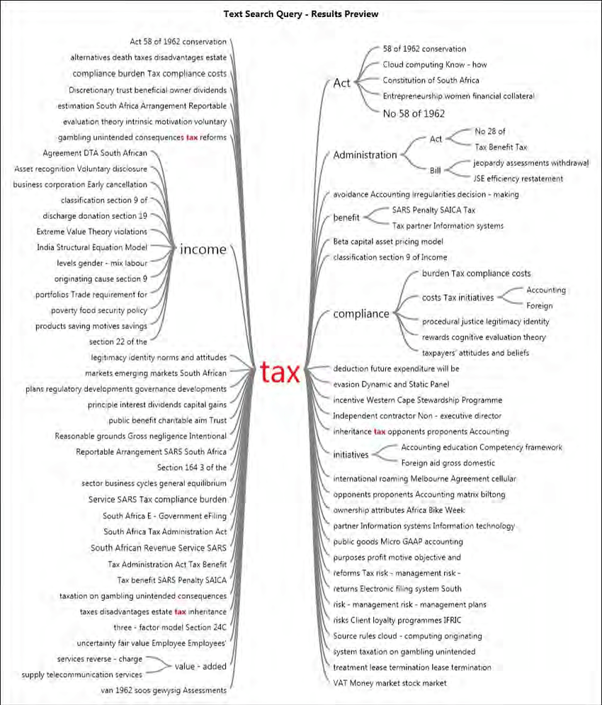 hight resolution of word tree diagram tax source