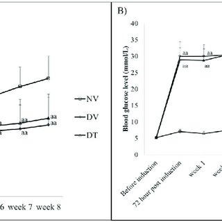 (PDF) Reduction of oxidative-nitrosative stress underlies