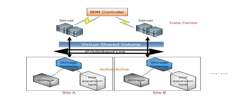 distributed disaster backup architecture