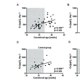 (PDF) Copper to Zinc Ratio as Disease Biomarker in