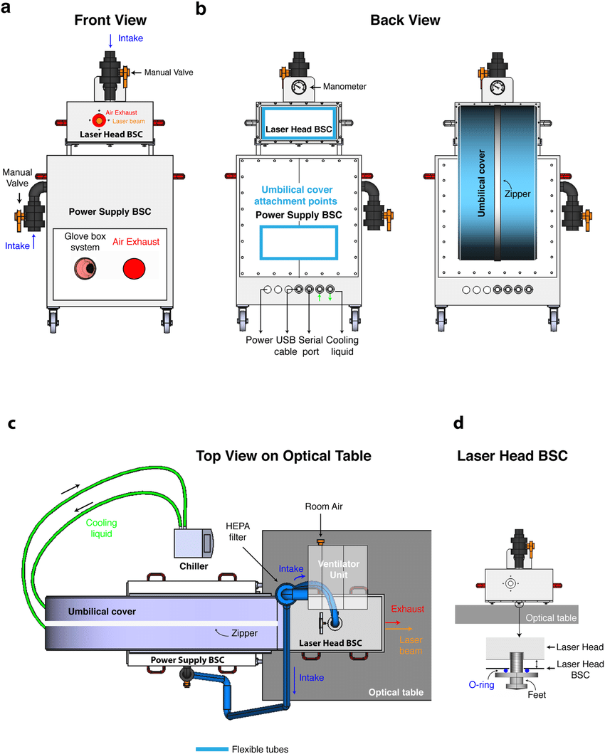 medium resolution of class i biosafety cabinets for laser head and power supply of a download scientific diagram