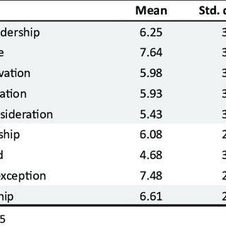 (PDF) An investigation into the effect of leadership style