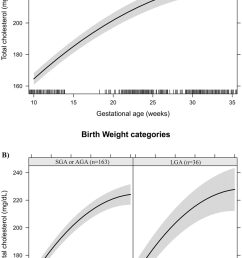 total cholesterol changes during pregnancy in a sample of 199 women and their newborns followed at [ 850 x 1301 Pixel ]