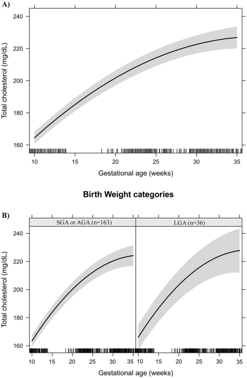 small resolution of total cholesterol changes during pregnancy in a sample of 199 women and their newborns followed at