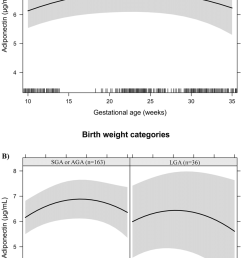 adiponectin changes during pregnancy in a sample of 199 women and their newborns followed at a [ 850 x 1301 Pixel ]