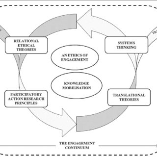 (PDF) Advancing engagement methods for trials: The CORE