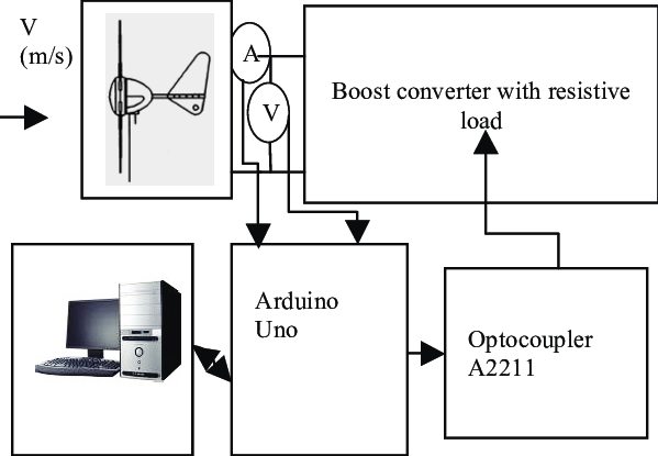 Block diagram of the hardware used for the experimentation