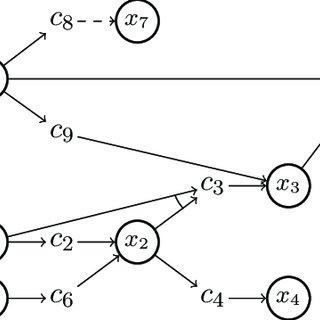 (PDF) Ahmaxsat: Description and Evaluation of a Branch and