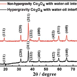 (a) The synthesis process of Co 3 O 4 nanoparticles