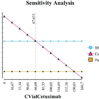 One-way deterministic sensitivity analysis related to