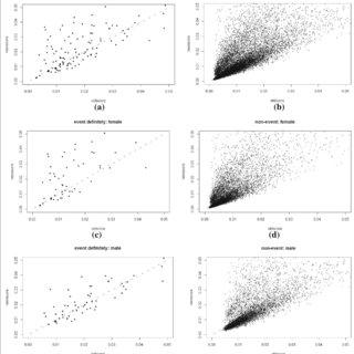 (PDF) Statistical evaluation of adding multiple risk
