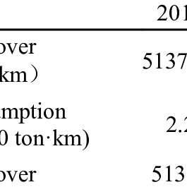 Specific fuel consumption related to engine power