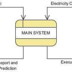 What Is Data Flow Diagram Level 0 99 F350 Headlight Wiring The Context Of System Download