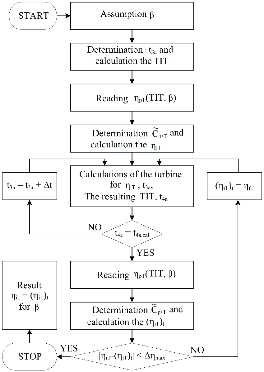 hight resolution of block diagram of the calculation algorithm for the turbine