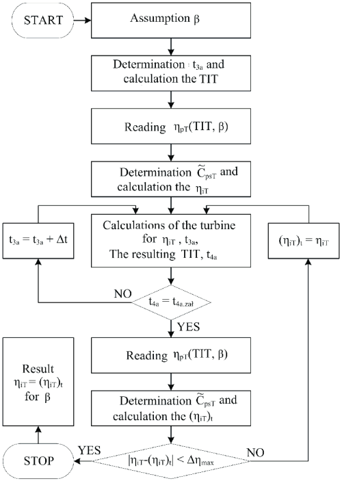small resolution of block diagram of the calculation algorithm for the turbine