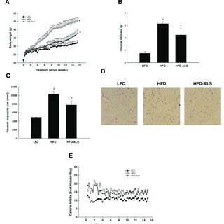 (PDF) The Angiogenesis Inhibitor ALS-L1023 from Lemon-Balm Leaves Attenuates High-Fat Diet-Induced Nonalcoholic Fatty Liver Disease through ...