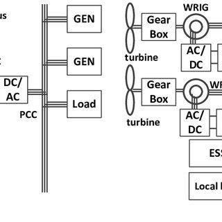 (a) AC-Linked PV-battery-storage power conditioning system