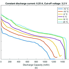 Lithium Ion Cell Diagram Reading A Automotive Wiring Charge Temperature Characteristics Of Li At 20c Rate Download Scientific