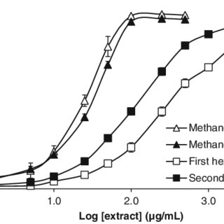 Analytical reversed-phase HPLC traces of a methanolic