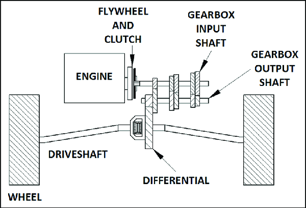 Transaxle powertrain layout (front-wheel-drive vehicle
