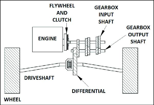 Transaxle powertrain layout (front-wheel-drive vehicle