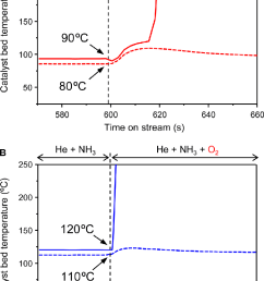 determination of the catalytic autoignition temperature changes in the catalyst bed temperatures for ruo 2 [ 756 x 1168 Pixel ]