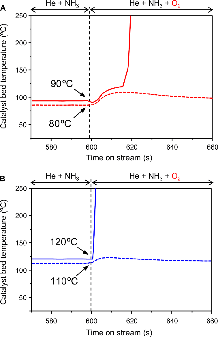 hight resolution of determination of the catalytic autoignition temperature changes in the catalyst bed temperatures for ruo 2