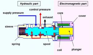 The configuration of solenoid valve | Download Scientific