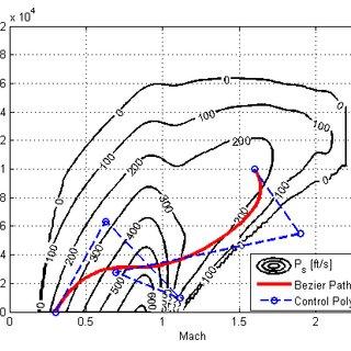 (PDF) Multi-Objective Climb Path Optimization for Aircraft