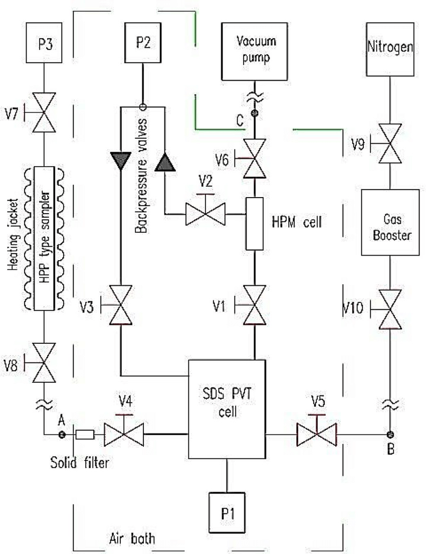 hight resolution of schematic diagram of the laboratory unit p pump v valve a