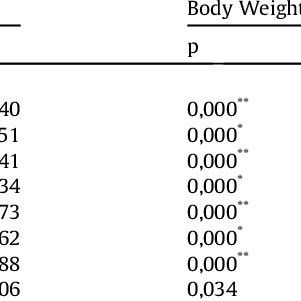 (PDF) Prevalence of overweight and obesity associated with