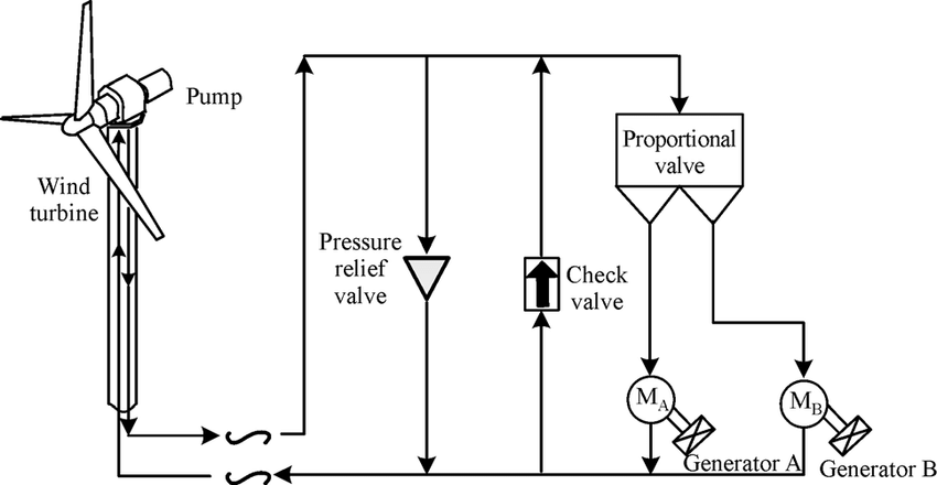 Schematic of the hydraulic wind power transfer system