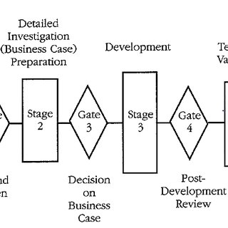 (PDF) Product Portfolio Management Best Practices For New
