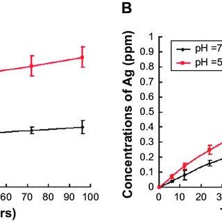 (PDF) Synergistic bactericidal activity of chlorhexidine