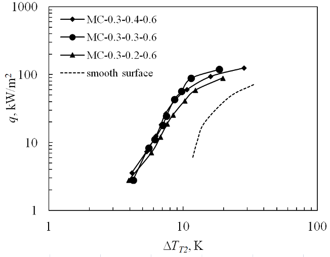 Boiling curves for Novec-649, a) heat transfer coefficient