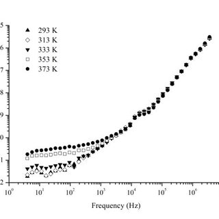 Study of frequency- and temperature-dependent electric